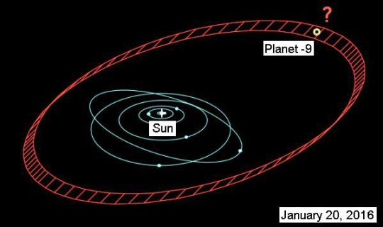 Proposed orbit for a Planet 9 -- eccentric and distant from the sun, like many exoplanets and their host stars. For more information about planets that orbit far, far from their host stars, check out this recent discovery: http://planetquest.jpl.nasa.gov/news/247