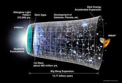 Gambar 3. Sejarah singkat Alam Semesta dalam gambar. Saat ini fisika kita belum mapan untuk menjelaskan kejadian dari Dentuman Besar sampai dengan masa Inflasi. Inflasi adalah proses di mana alam semesta mengembang 1030 kali dalam waktu 10-35 detik. Saat berusia sekitar 300.000 tahun, cahaya terbebas dari lautan partikel sub-atomik. Cahaya inilah yang disebut radiasi CMB (baca teks). Pola penyebaran cahaya ke segenap penjuru Alam Semesta bisa dilacak dari keberadaan CMB sekarang. Diilustrasikan di atas bagaimana Satelit WMAP menghasilkan peta CMB yang memberikan gambaran kepada kita bagaimana kejadian pada saat Alam Semesta berusia 300.000 tahun. Peta utuh CMB hasil WMAP dapat dilihat pada Gambar 4.