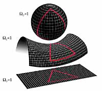 Possible space curvatures of the universe: Closed, Flat, Open