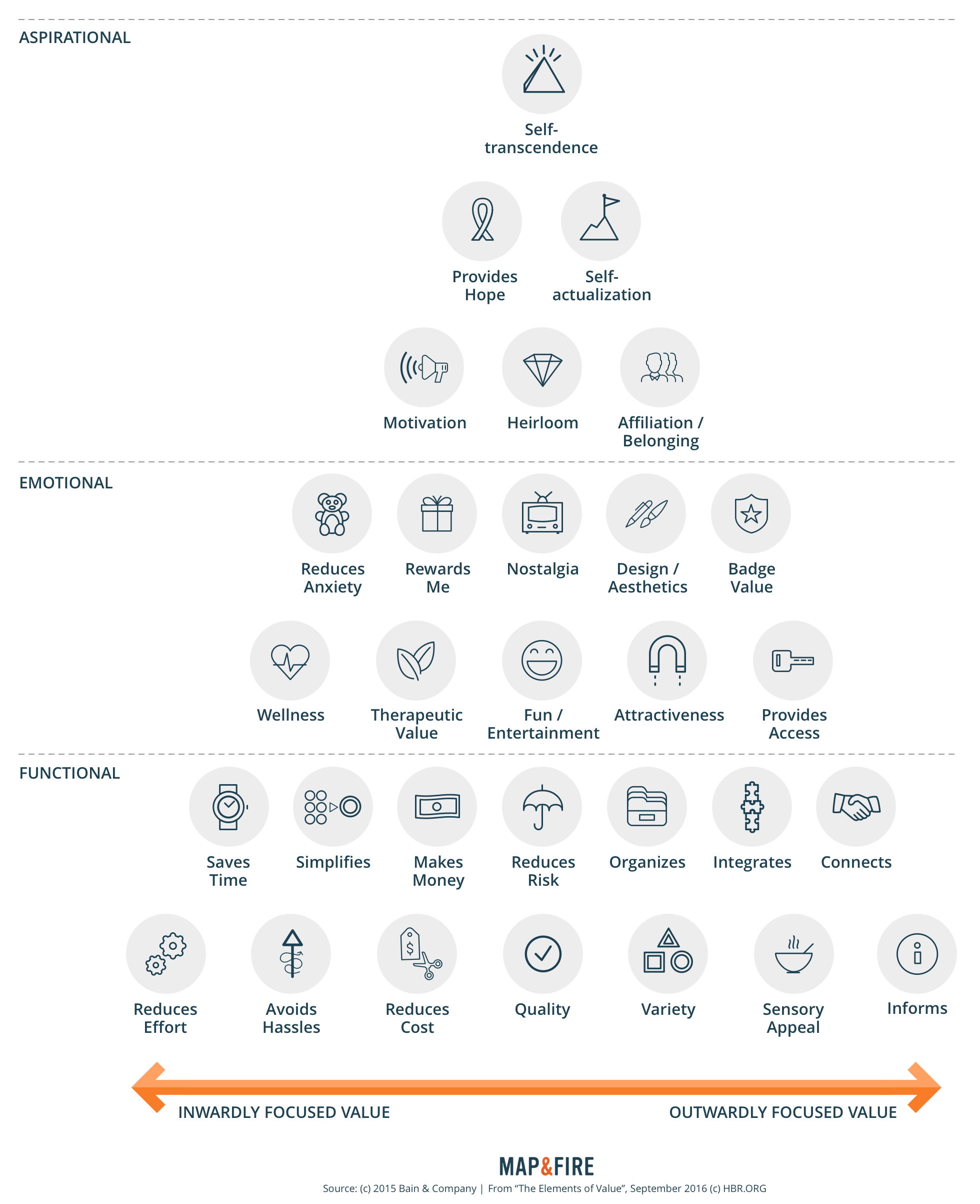 Elements Of Value