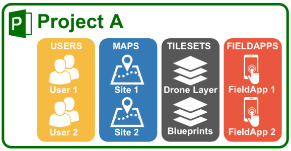 MapGage Project Overview to manage Drone Projects and Geospatial Data