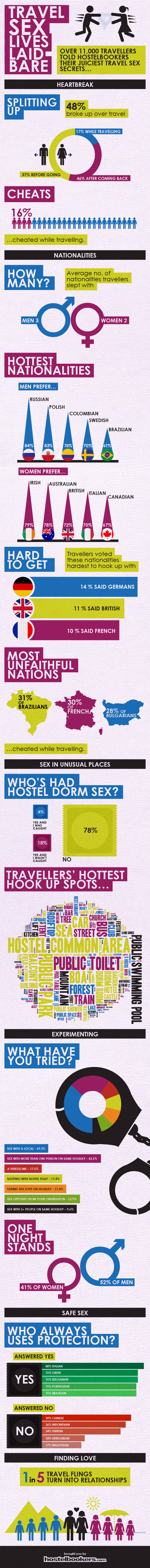 hostelbookerssexsurvey