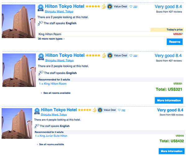 How the number of people affect hotel room pricing.