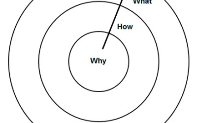Inspírate! Start with why!