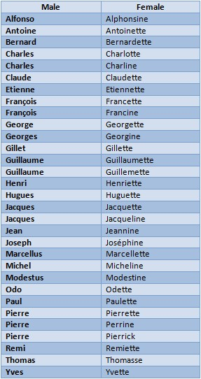 Feminine diminutives from masculine names