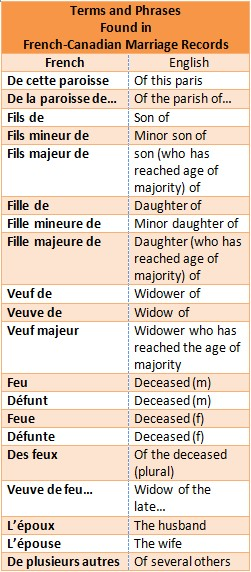 Common Terms in French-Canadian Marriage Records