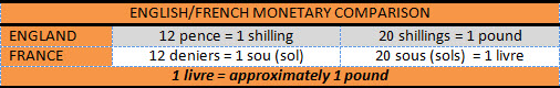 English-French Monetary Comparison