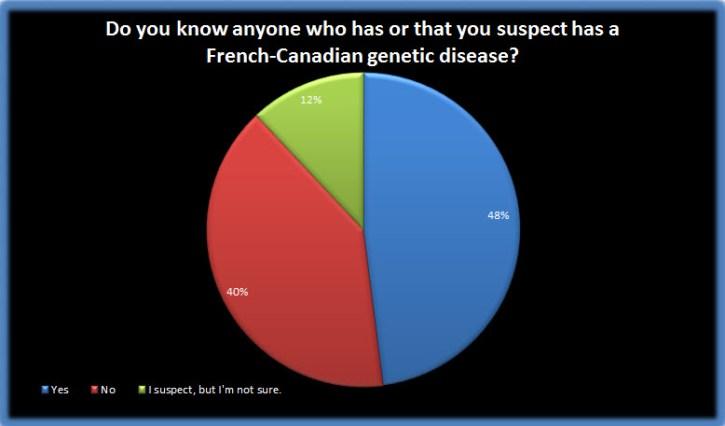 Survey 48 chart