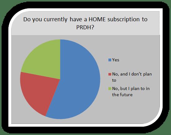 Survey 52 graph