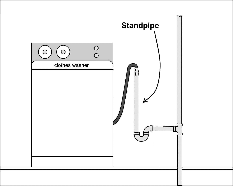 laundry standpipe maplewood plumbing