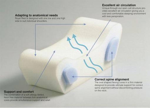 Royal Rest oreiller suédois ergonomique