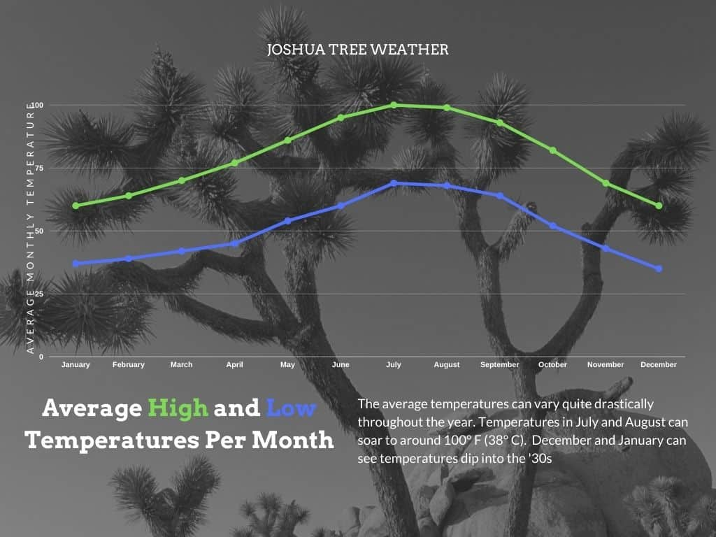 Johsua-Tree-Weather-Chart-Average-High-and-Low-Temperatures-in-Joshua-Tree-National-Park