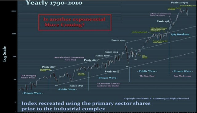 Armstrong DJIA since inception Original