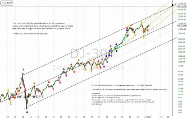 DJIA long term projection