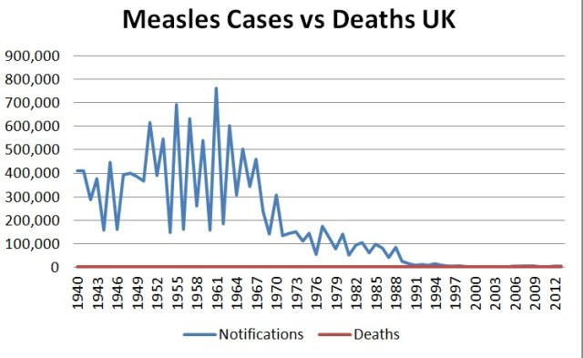 1940 to 2012 Measles UK cases vs deaths
