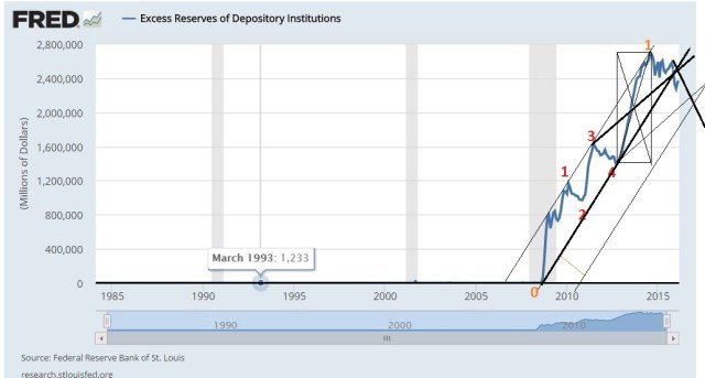 Fed-Excess-Reserves April 2016