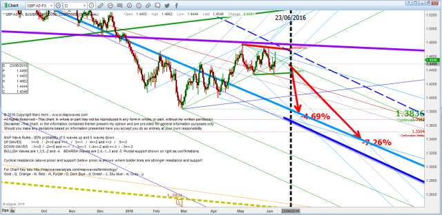 GBP WC 6 June
