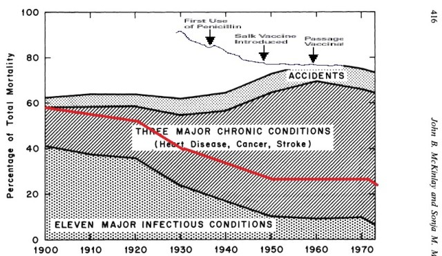 mortality and vaccines
