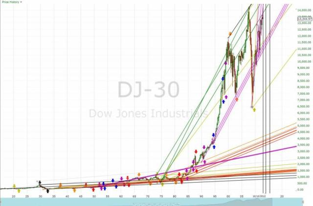 DJIA before time warp