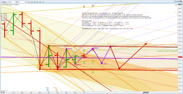 PM Gold Q 2014071519 As bullish as I can be
