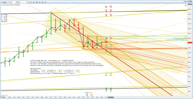 PM Gold Q2 Support Resistance 20140715