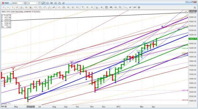 US DOW D012 and Channel