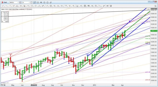 US DOW d012 and Trend channel