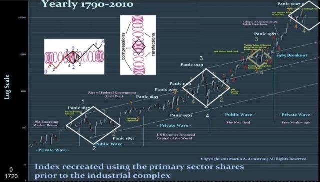 armstrong-djia-since-inception-map-waves-compress-overlays
