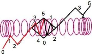 longitudinal waves MAP Analysis