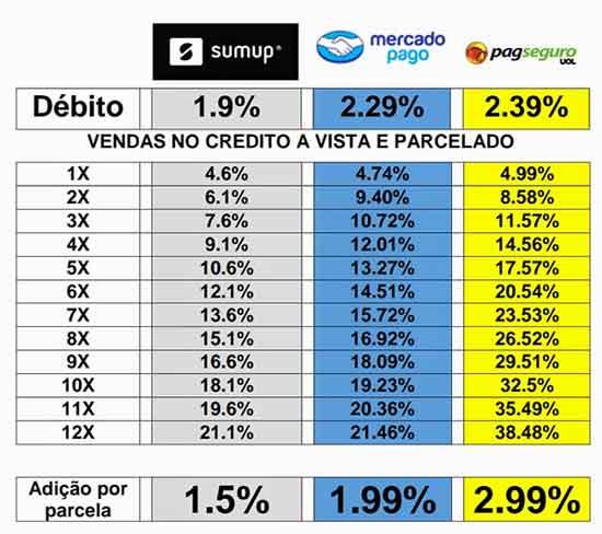 Sumup Taxas Comparativo Concorrência