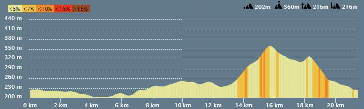 Profil_semi-Marathon