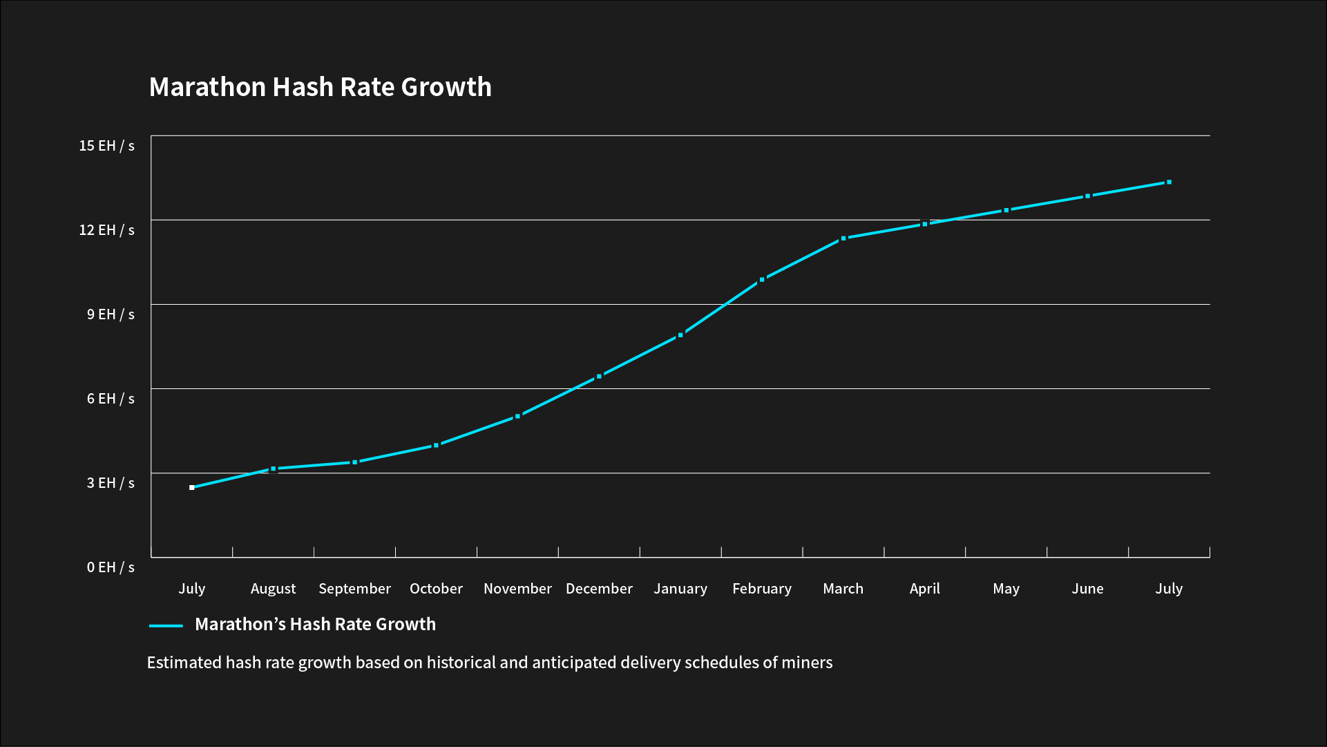 A chart depicting Marathon's hash rate growth from July 2021 until July 2022.