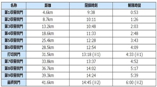 岡山マラソン2016の足切りと関門時刻