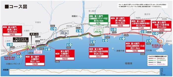 湘南国際マラソン コース図 高低差