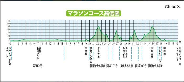 下関海峡マラソン コース 高低差