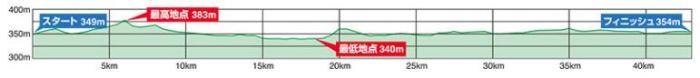 長野マラソン 高低差