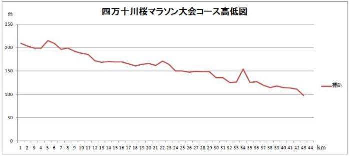四万十川桜マラソン コース 高低差