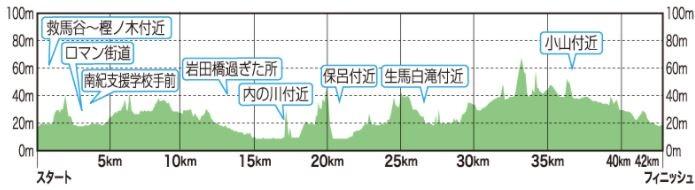 紀州口熊野マラソン 高低差