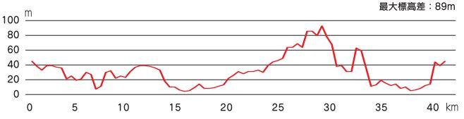 加賀温泉郷マラソン 高低差