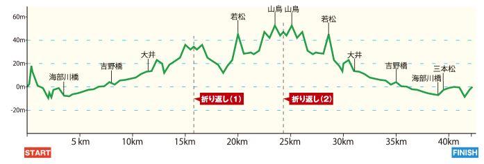 海部川風流マラソン 高低差
