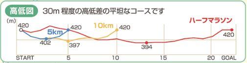 川内の郷かえるマラソン 高低差