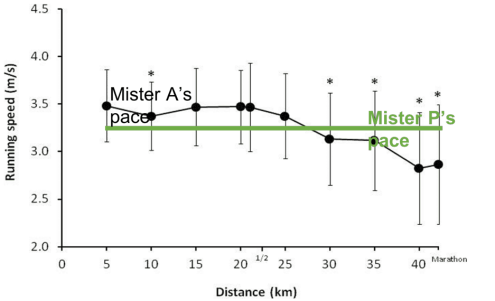 Pace Graph Revisited