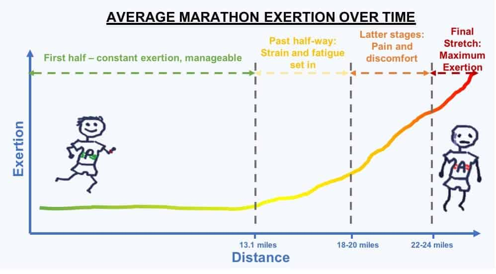 How Long Is A Marathon? 4 Methods of Measuring Marathon Length 5