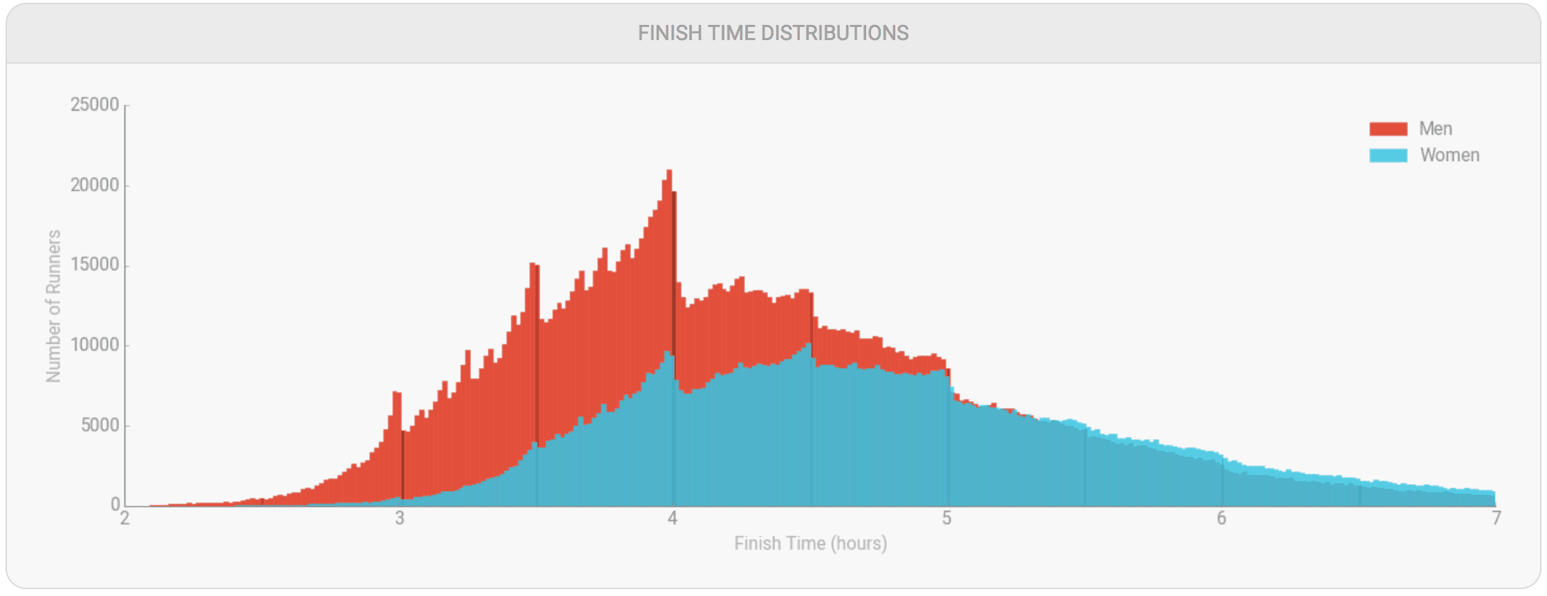 What Is A 'Good' Marathon Finishing Time? 1