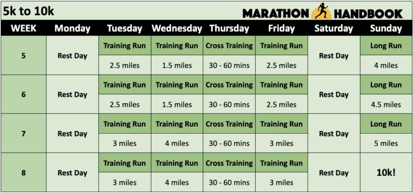 couch to marathon - 5k to 10k training plan
