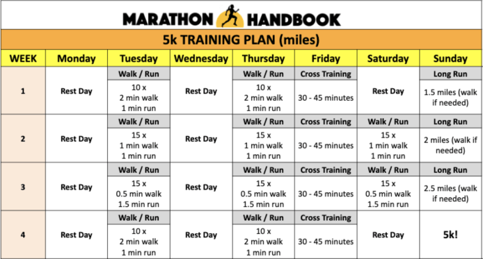 5k training plan miles