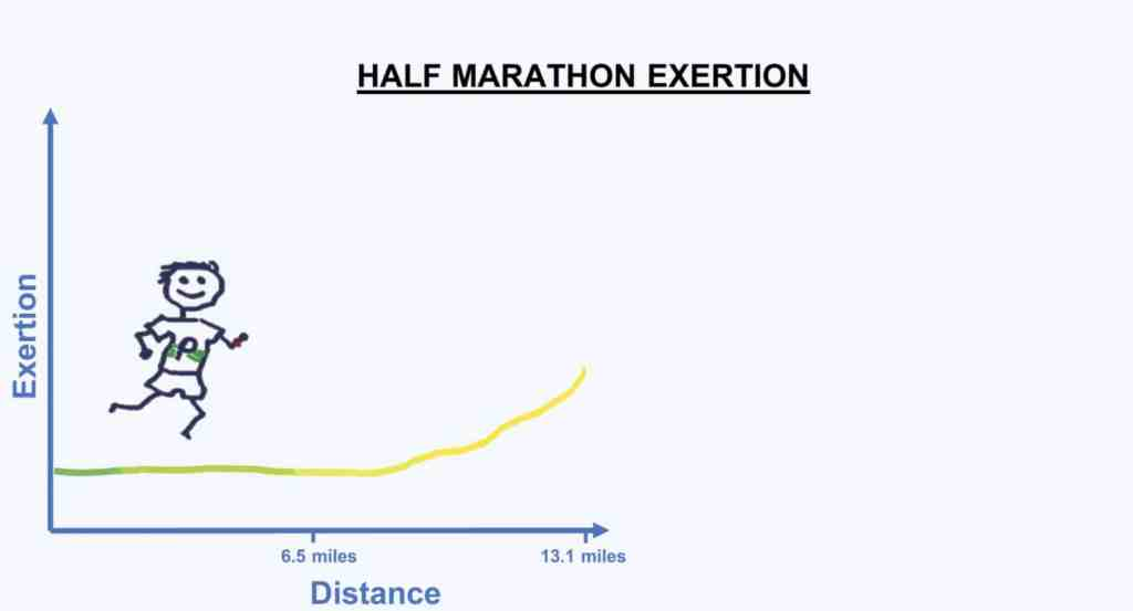 HALF MARATHON length how long is a marathon