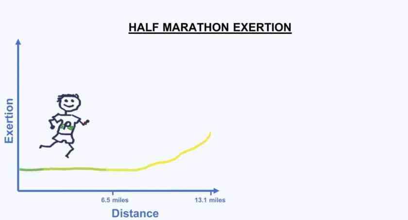 HALF MARATHON length how long is a marathon