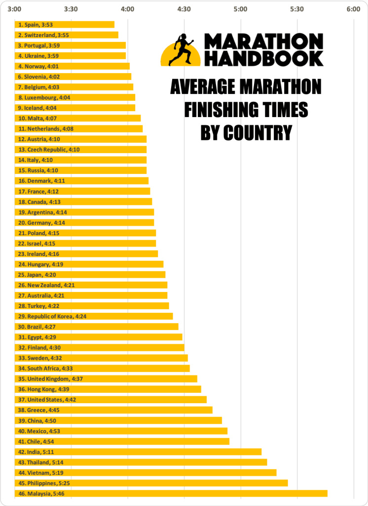 Average Marathon Times: Broken down by age, gender, and marathon 9