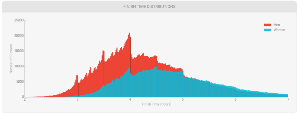average marathon time distribution